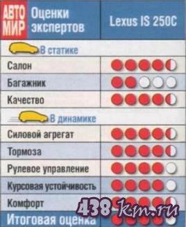 IS 250C