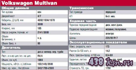 VW Multivan GP