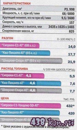 Citroen С1