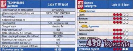 Lada 1119 Sport