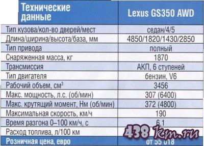 Lexus GS350 AWD