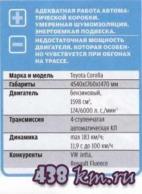 Техническое характеристики TOYOTA COROLLA