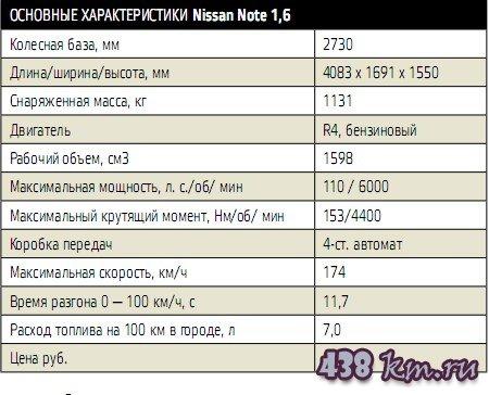 Описания автомобиля Nissan Note