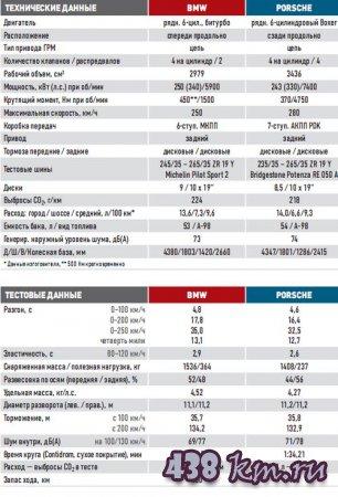 Сравнения BMW 1-й серии M Coupe / Porsche Cayman R