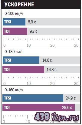 Сравнительный тест: TFSI против TDI