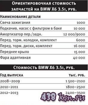 тех.характеристики BMW X6
