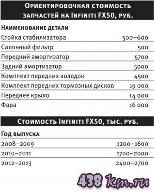 Infiniti FX50