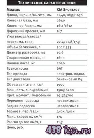 обновленный KIA Sportage
