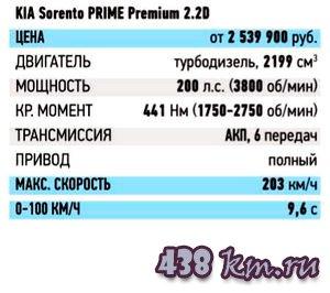 Kіа Sorento Prime