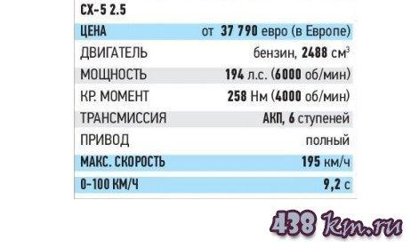 Мазда СХ-5