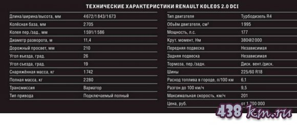 Renault Koleos (Рено Колеос) - цена, отзывы